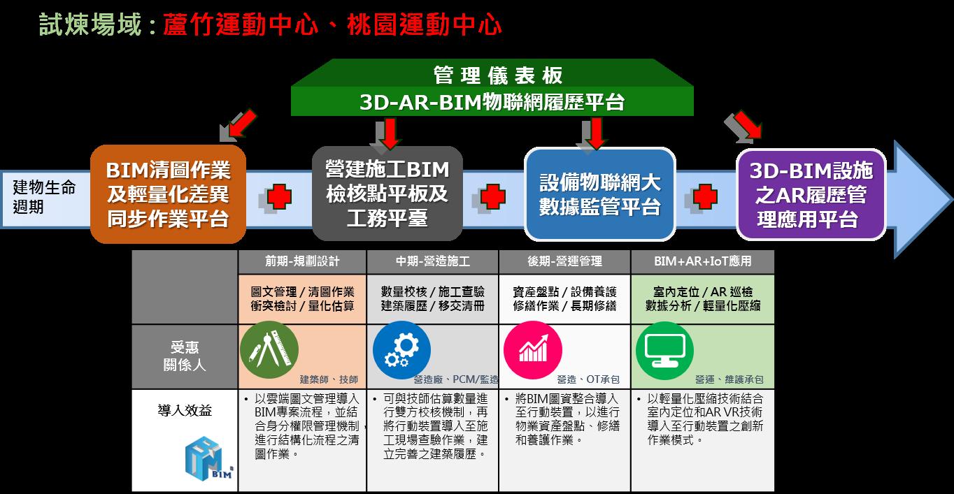 3D-AR-BIM智慧物聯網履歷平台