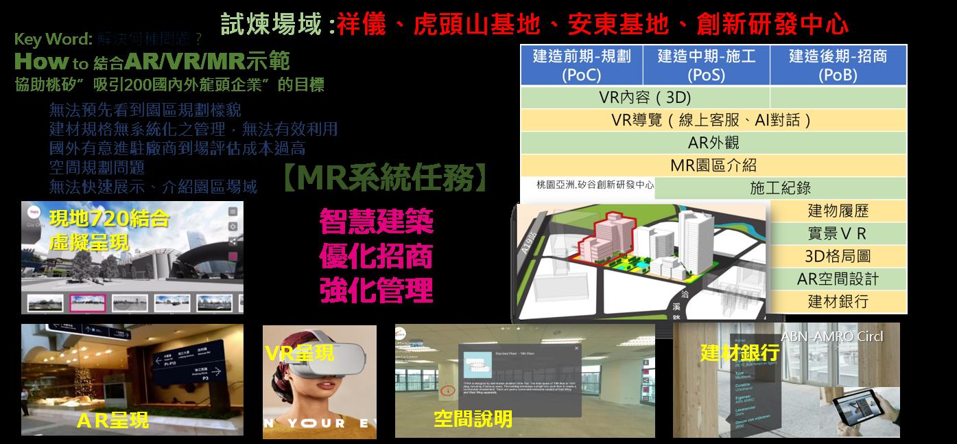 智慧建造之MR創新應用-桃園創新園區建築管理整合招商行銷