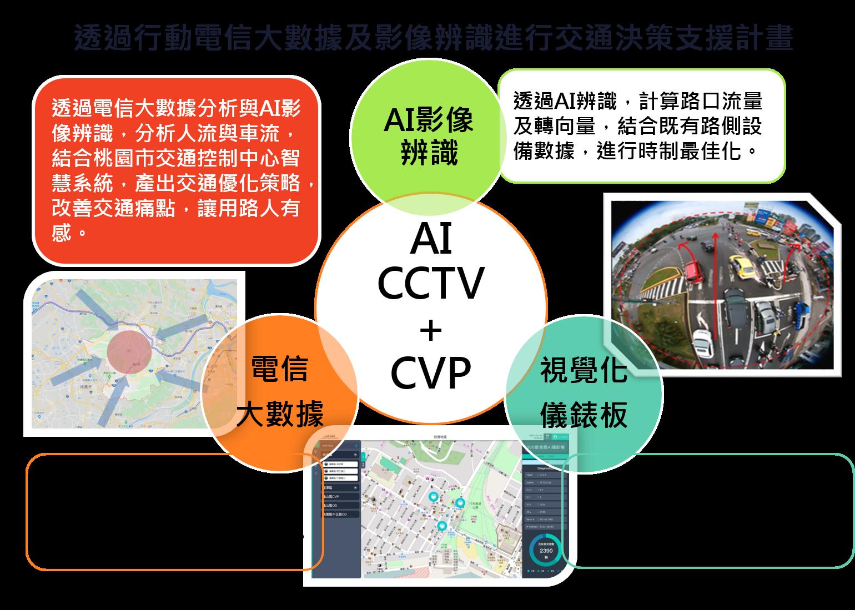 透過行動電信大數據及影像辨識進行交通決策支援計畫