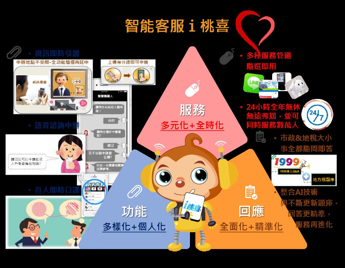 多媒體語音AI稅務服務計畫