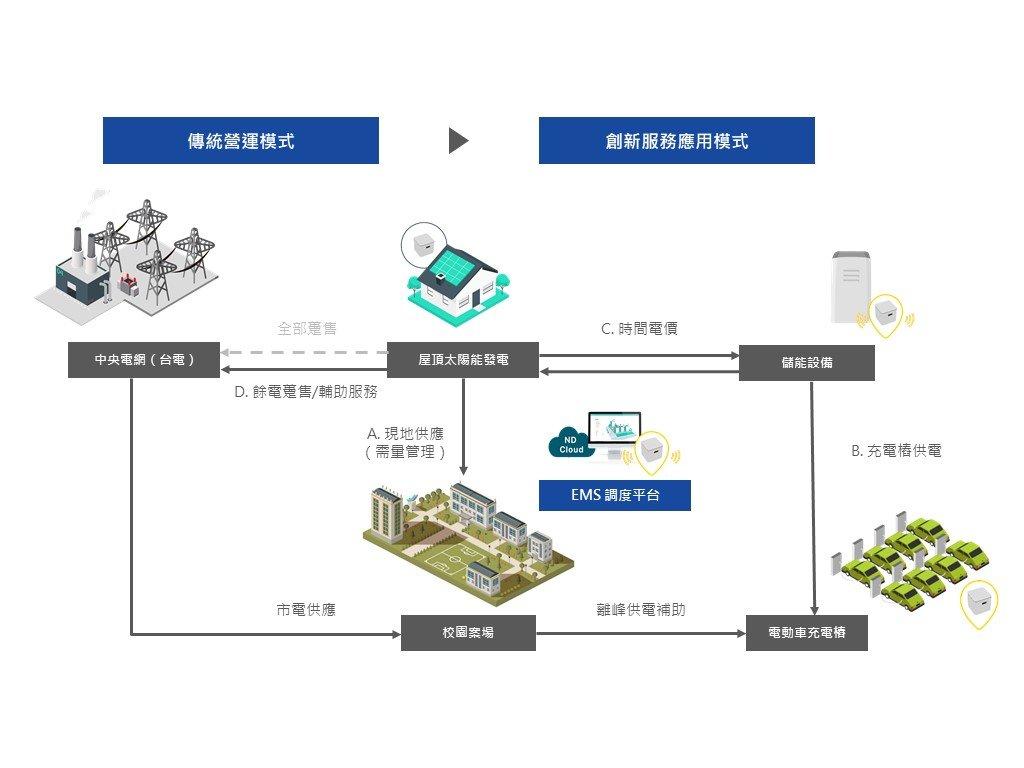 智慧綠能城市創新應用服務數據分析平臺