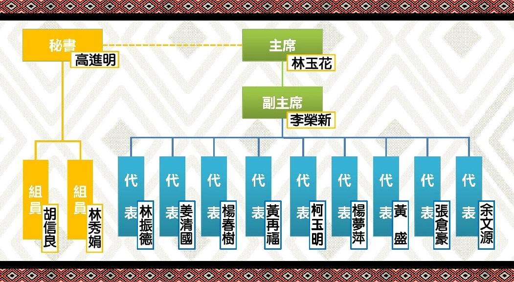 復興區第二屆區民代表會組織圖表