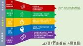 龜山區公民審議及參與式預算流程說明