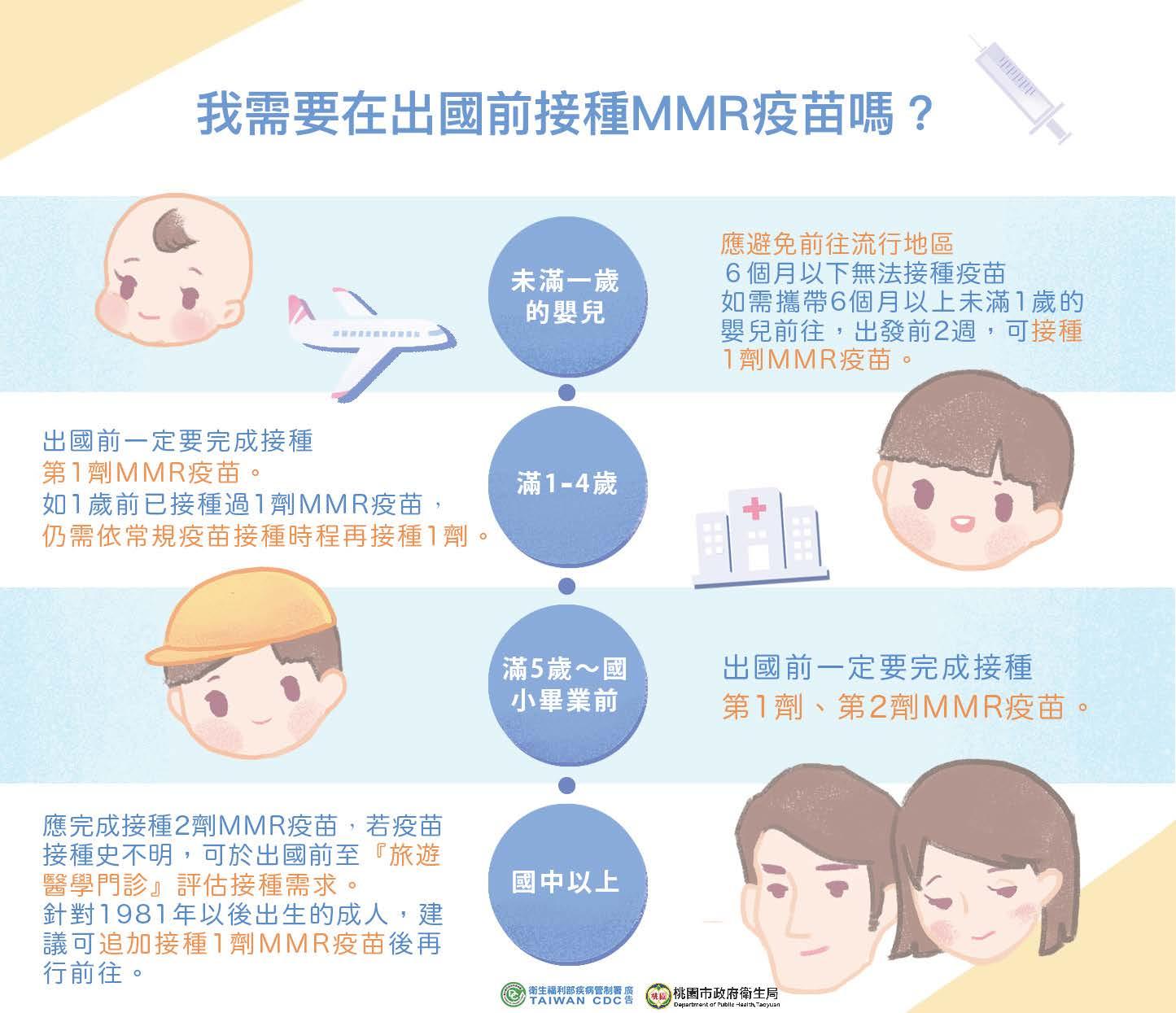 我需要在出國前接種MMR疫苗嗎