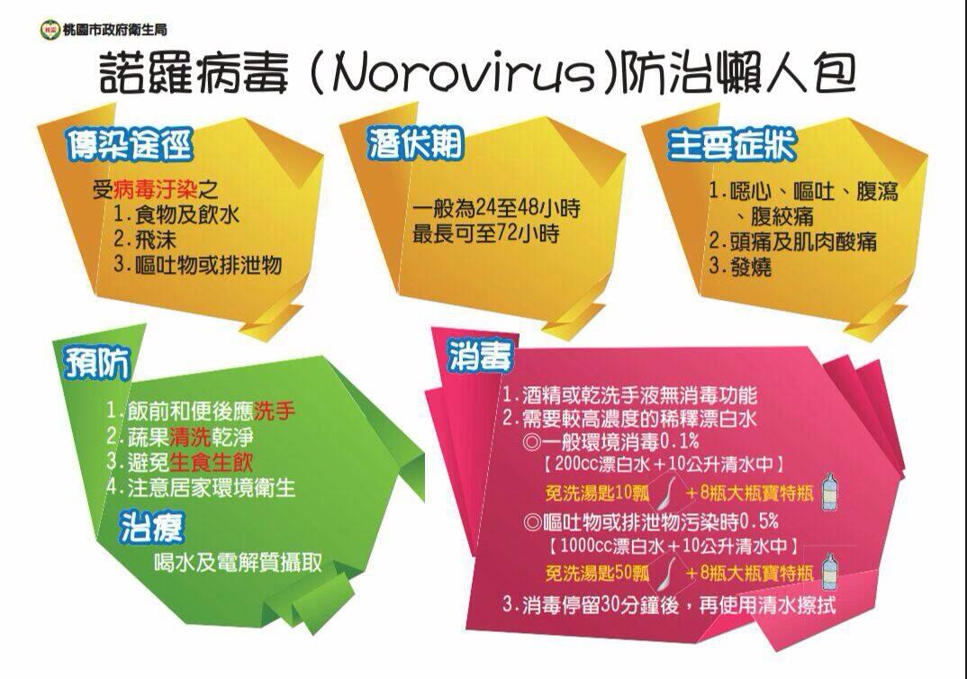 諾羅病毒(Norovirus)防治懶人包