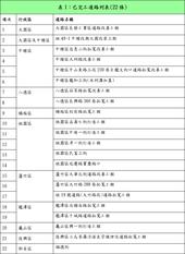 表1:已完工道路列表(22條)
