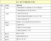 表2:施工中道路列表(12條)