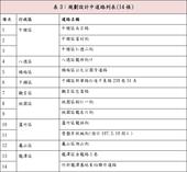 表3:規劃設計中道路列表(14條)