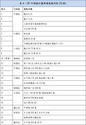 表4:107年開瓶計畫新增道路列表(23條)