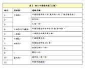 表2:施工中道路列表(11條)【另開新視窗】