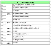 表1:已完工道路列表(36條)(續)【另開新視窗】