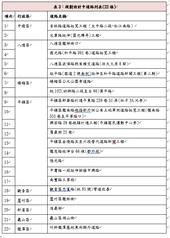 表3:規劃設計中道路列表(22條)【另開新視窗】