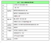 表1:已完工道路列表(36條)續【另開新視窗】