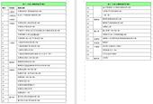 表1:已完工道路列表(37條)【另開新視窗】