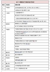 表3:規劃設計中道路列表(23條)【另開新視窗】