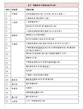 表3:規劃設計中道路列表(21條)【另開新視窗】