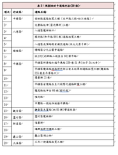 表3:規劃設計中道路列表(20條)【另開新視窗】