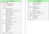 表1:已完工道路列表(39條)【另開新視窗】