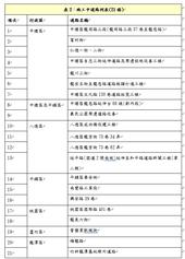 表2:施工中道路列表(21條)【另開新視窗】