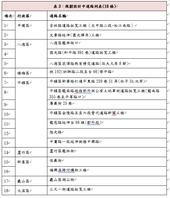 表3:規劃設計中道路列表(18條)【另開新視窗】