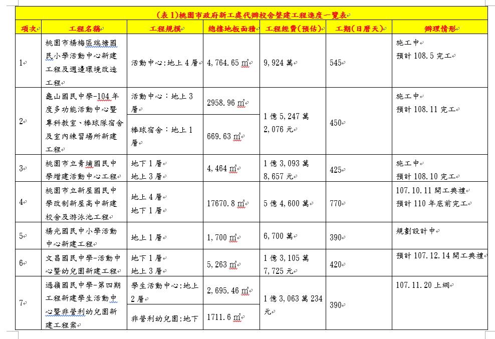 (表1)桃園市政府新工處代辦校舍整建工程進度一覽表