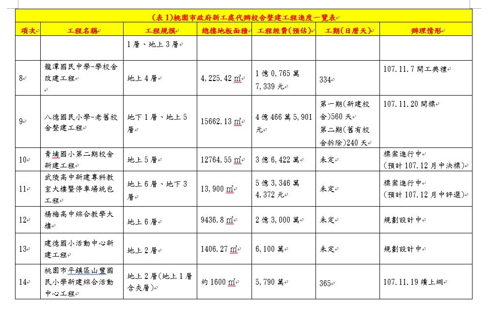 (表1)桃園市政府新工處代辦校舍整建工程進度一覽表(續