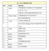 表2:施工中道路列表(15條)【另開新視窗】