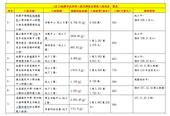 (表1)桃園市政府新工處代辦校舍整建工程進度一覽表【另開新視窗】
