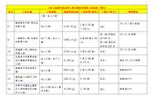 (表1)桃園市政府新工處代辦校舍整建工程進度一覽表(續【另開新視窗】