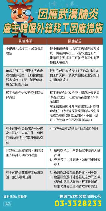 因應武漢肺炎雇主聘僱外籍移工因應措施宣傳圖卡