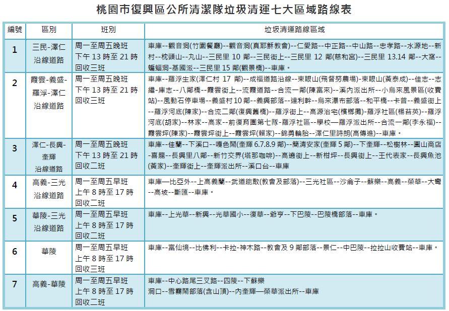 桃園市復興區清潔隊垃圾清運7大區域路線表-(正確版)