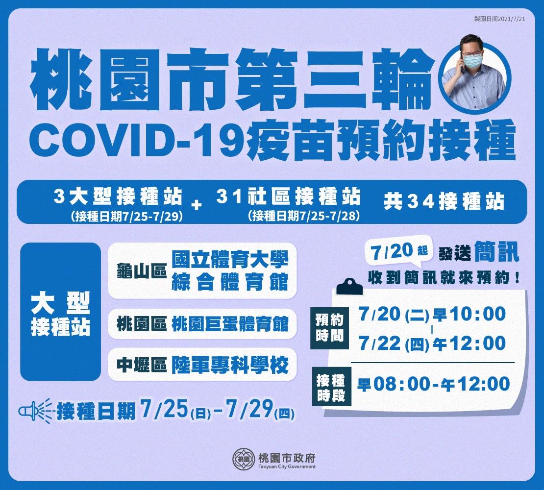 桃園第三輪疫苗接種7月25日開打,市府啟動烟花颱風防颱準備工作