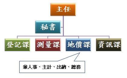 八德地政事務所組織架構圖