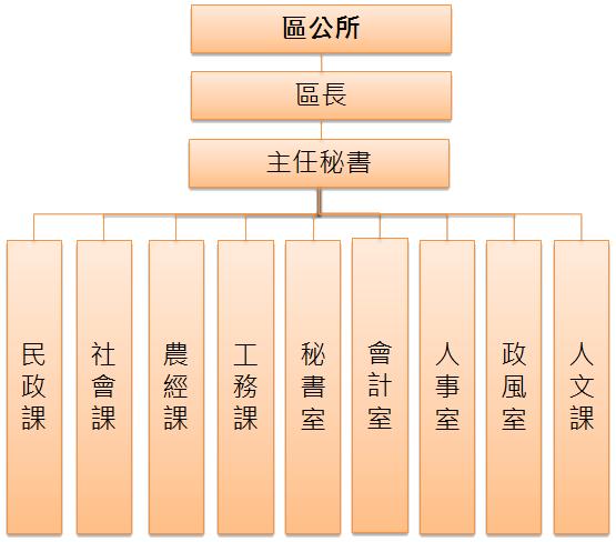 龜山區公所組織架構