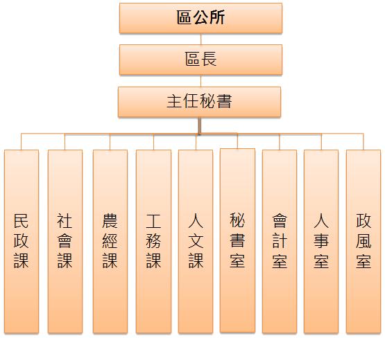 桃園市龍潭區公所組織架構圖