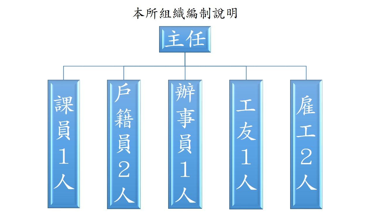 復興區戶政事務所組織架構圖