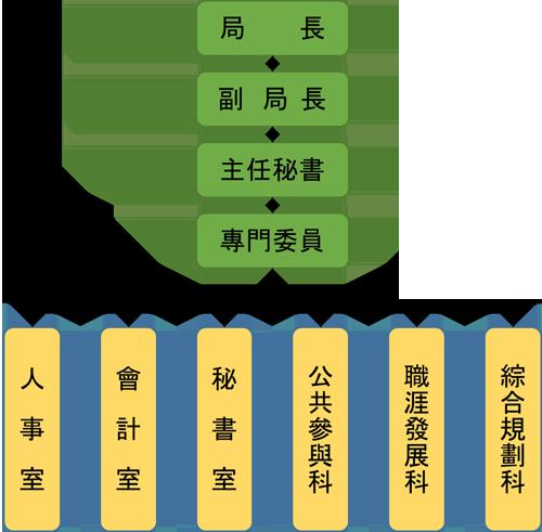 青年事務局組織架構圖
