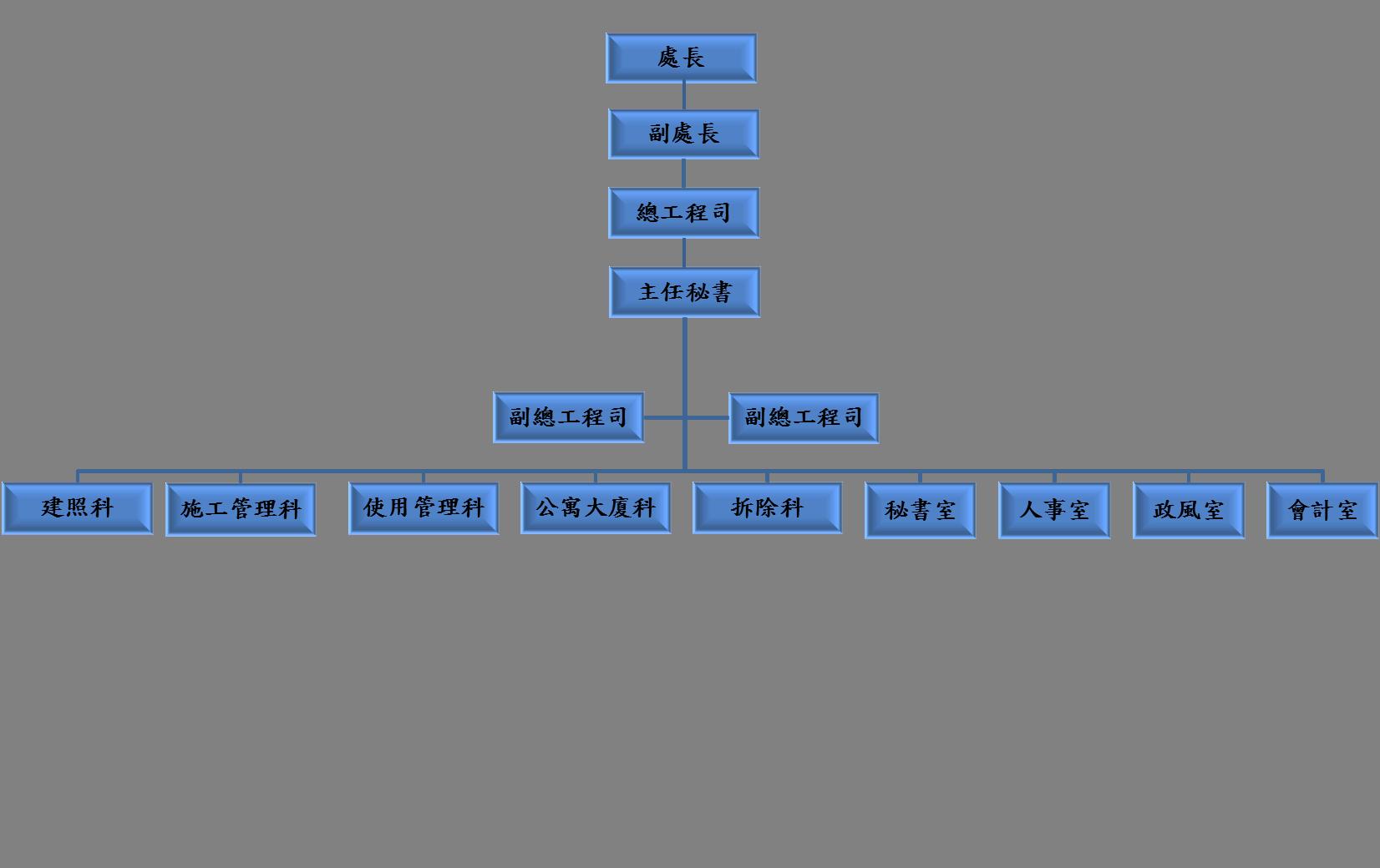 建管處組織架構圖