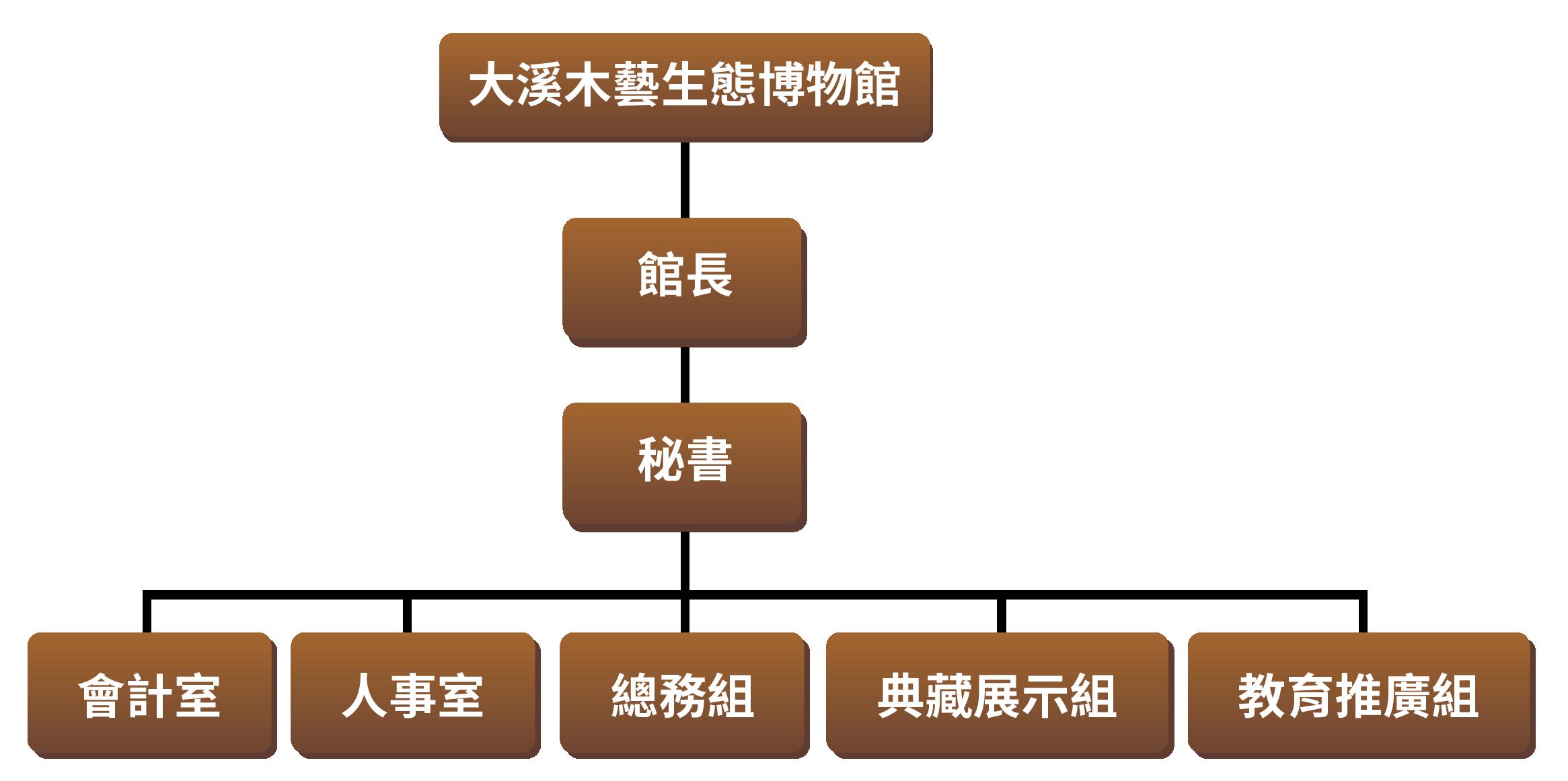 大溪木藝生態博物館組織圖