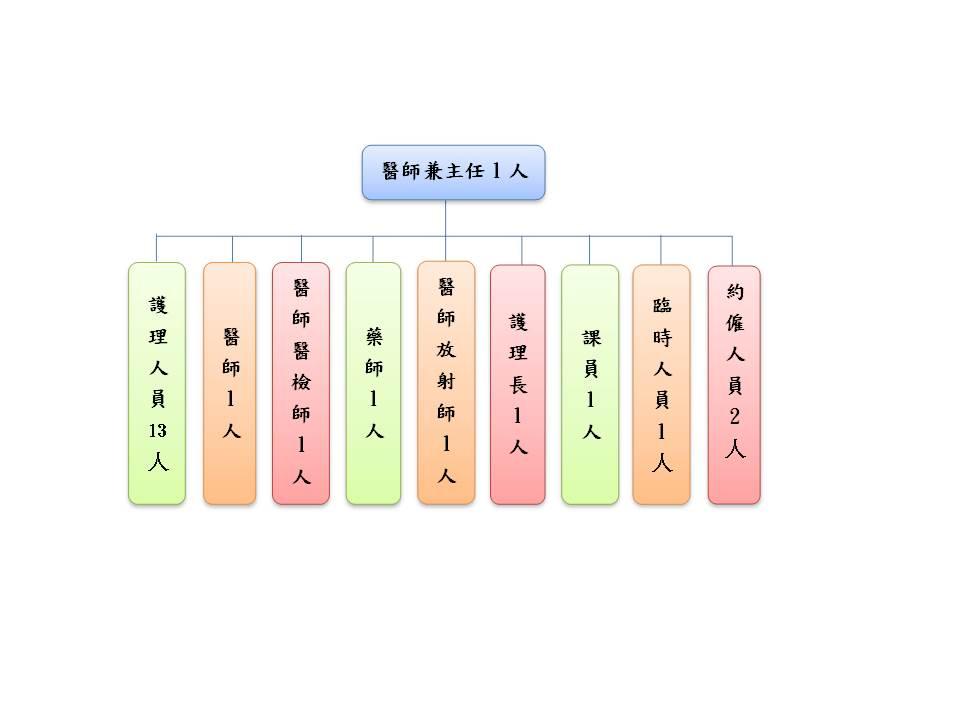 八德區衛生所組織架構圖