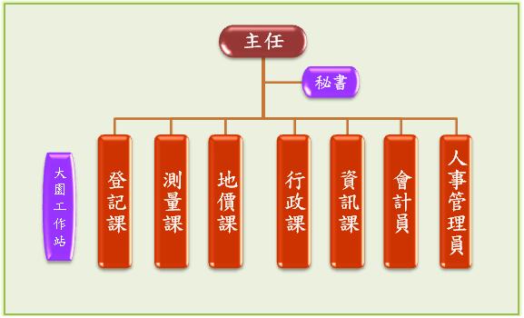 蘆竹地政事務所組織架構圖