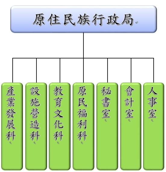 原民局組織圖