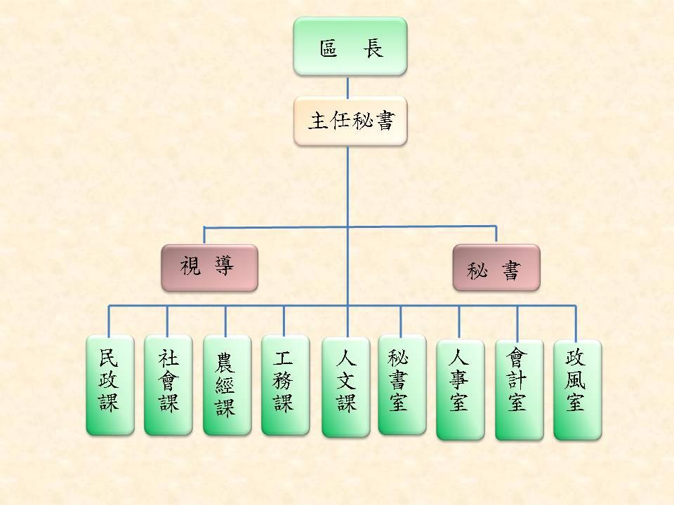 大園區公所組織圖