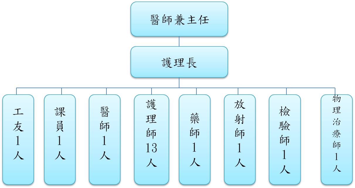 復興區衛生所組織架構圖