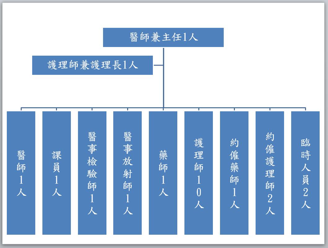 大溪區衛生所組織架構圖