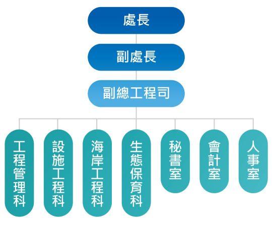 海管處組織架構圖