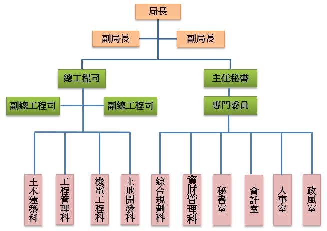 捷運工程局-組織架構圖