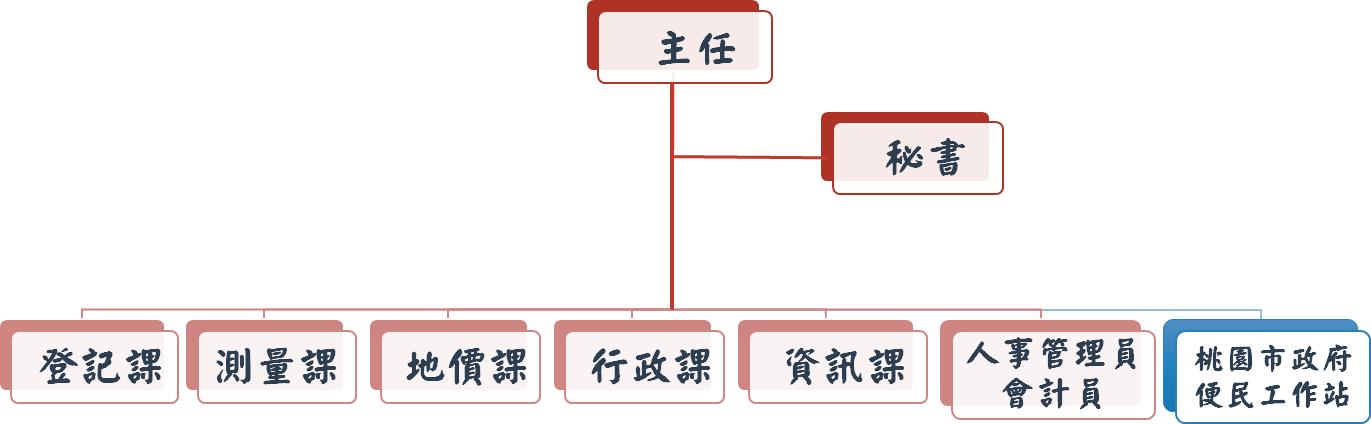 桃園地政事務所的組織架構圖