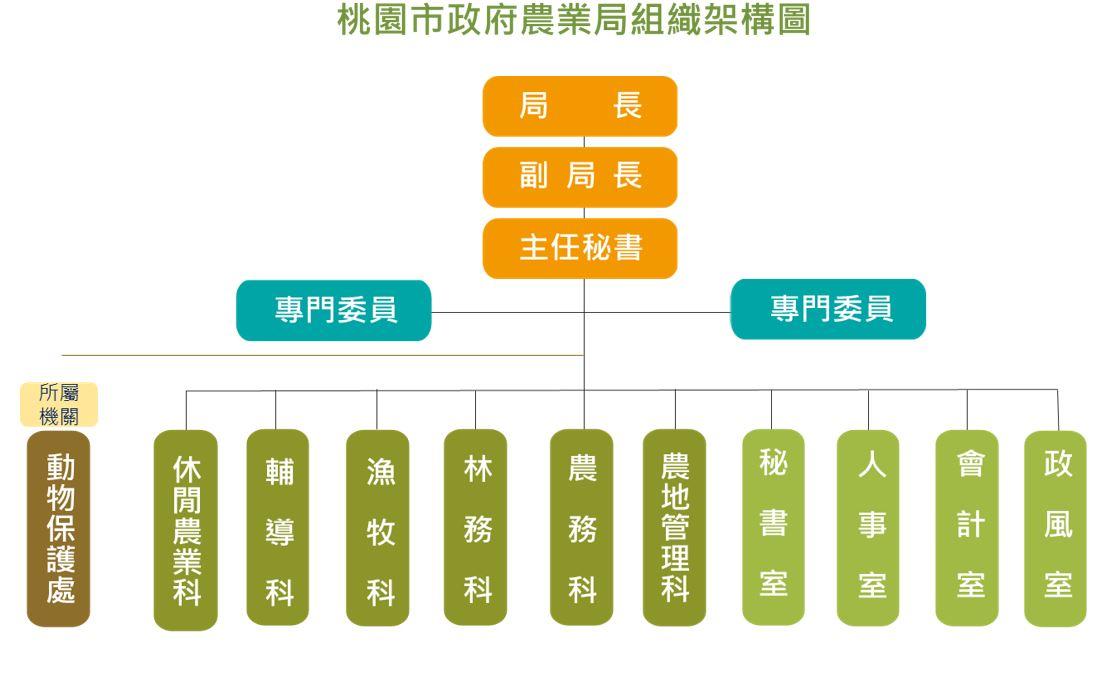 桃園市政府農業局組織架構圖