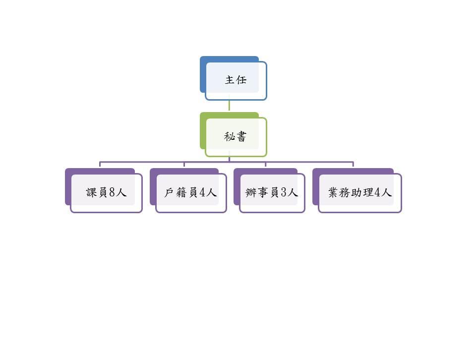 桃園市大園區戶政事務所組織架構圖